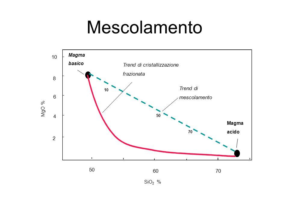 Mescolamento - - - - - - - - - 10 Trend di cristallizzazione -