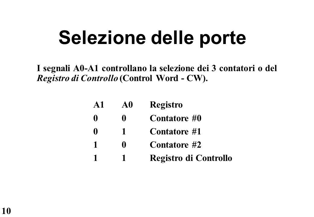 Selezione delle porte I segnali A0-A1 controllano la selezione dei 3 contatori o del Registro di Controllo (Control Word - CW).