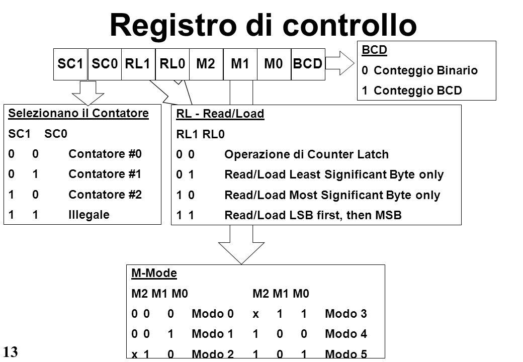 Registro di controllo SC1 SC0 RL1 RL0 M2 M1 M0 BCD BCD