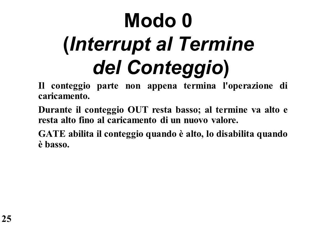Modo 0 (Interrupt al Termine del Conteggio)