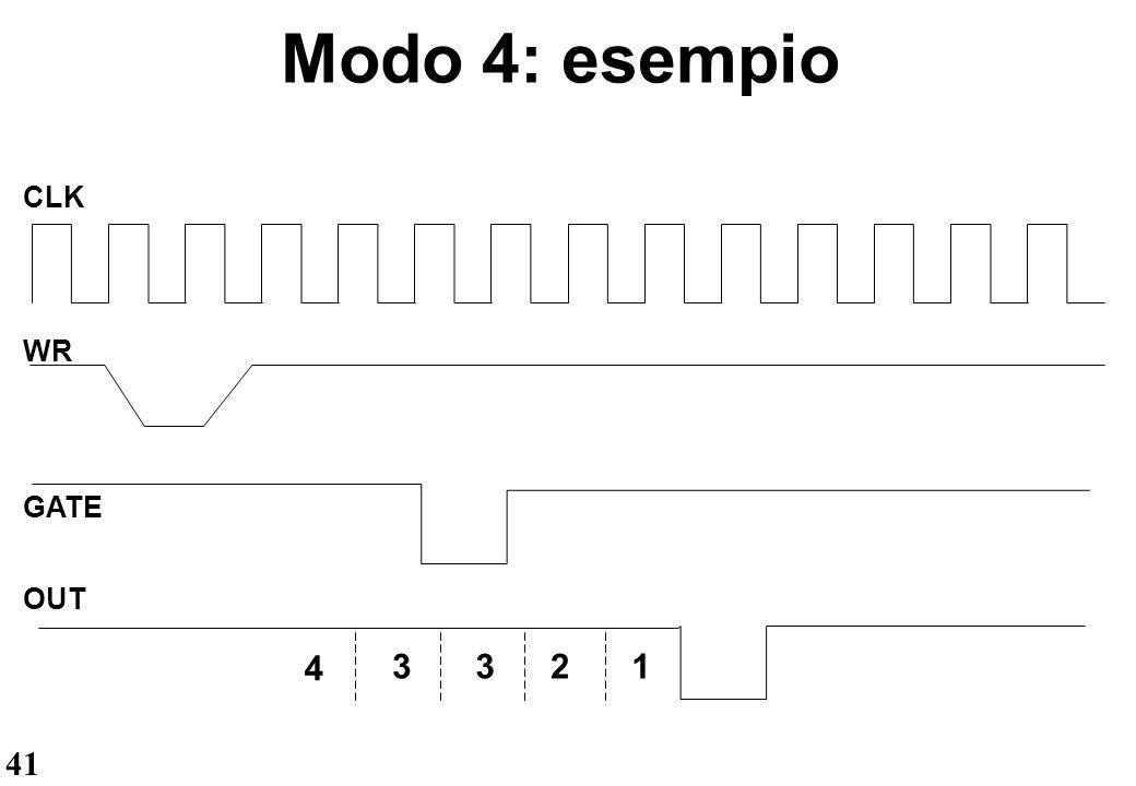 Modo 4: esempio CLK WR GATE OUT 4 3 2 1