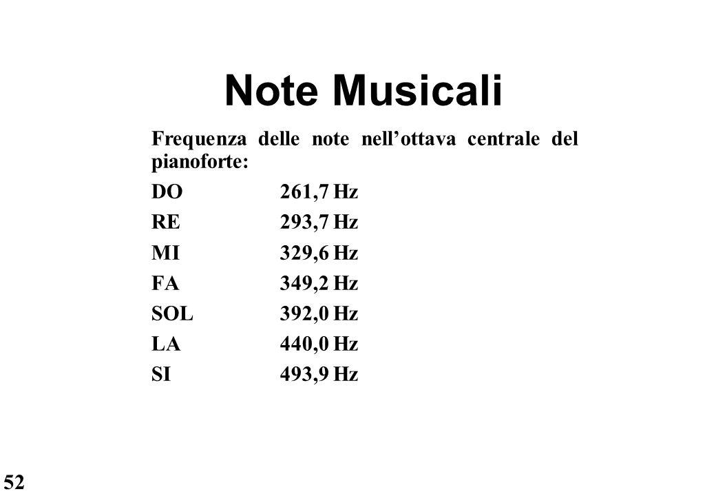 Note Musicali Frequenza delle note nell'ottava centrale del pianoforte: DO 261,7 Hz. RE 293,7 Hz.