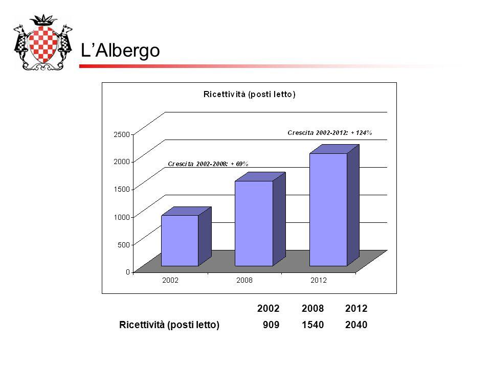 L'Albergo 2002 2008 2012 Ricettività (posti letto) 909 1540 2040