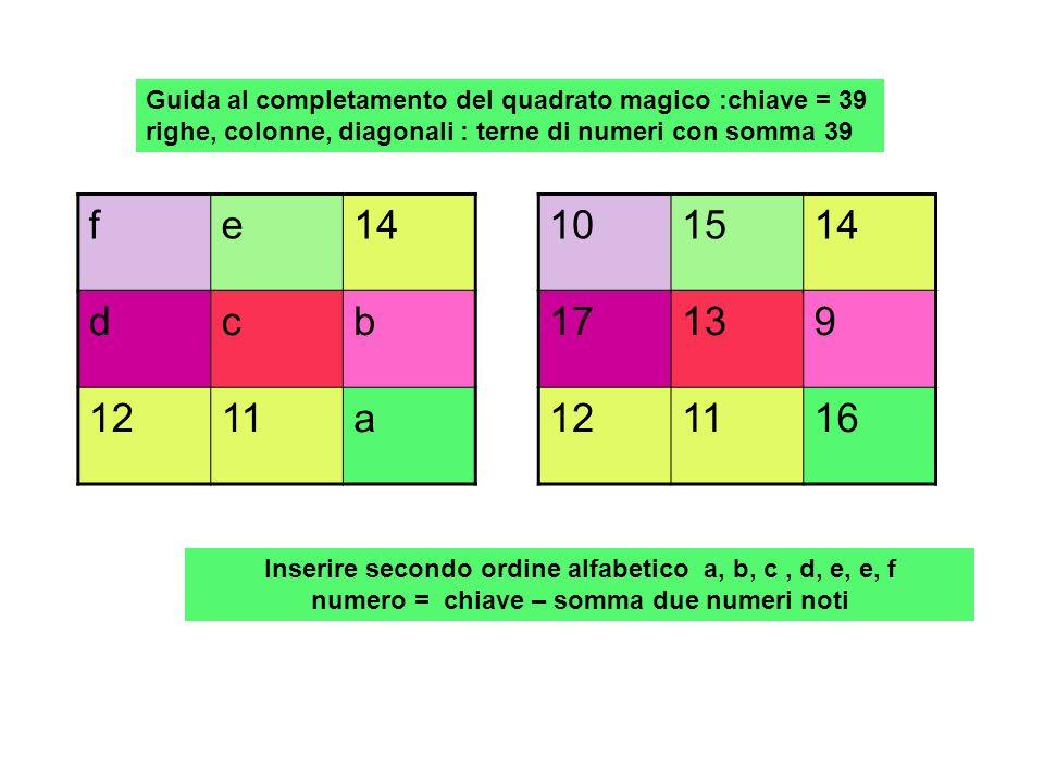 Guida al completamento del quadrato magico :chiave = 39 righe, colonne, diagonali : terne di numeri con somma 39