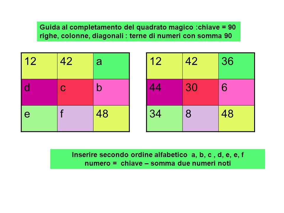 Guida al completamento del quadrato magico :chiave = 90 righe, colonne, diagonali : terne di numeri con somma 90