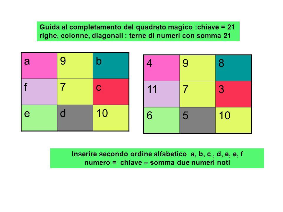Guida al completamento del quadrato magico :chiave = 21 righe, colonne, diagonali : terne di numeri con somma 21