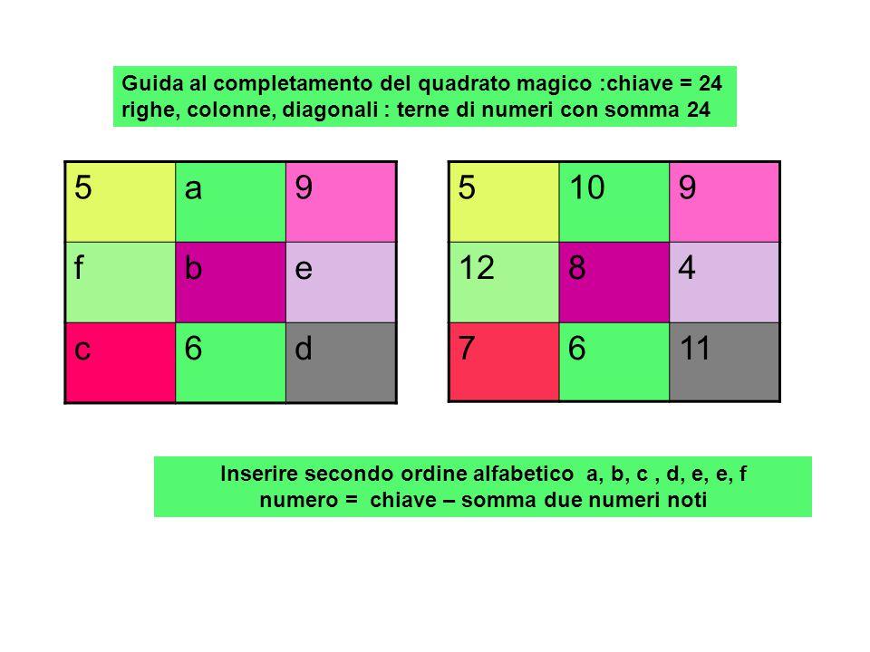 Guida al completamento del quadrato magico :chiave = 24 righe, colonne, diagonali : terne di numeri con somma 24