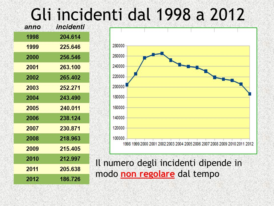 Gli incidenti dal 1998 a 2012 anno. incidenti. 1998. 204.614. 1999. 225.646. 2000. 256.546. 2001.