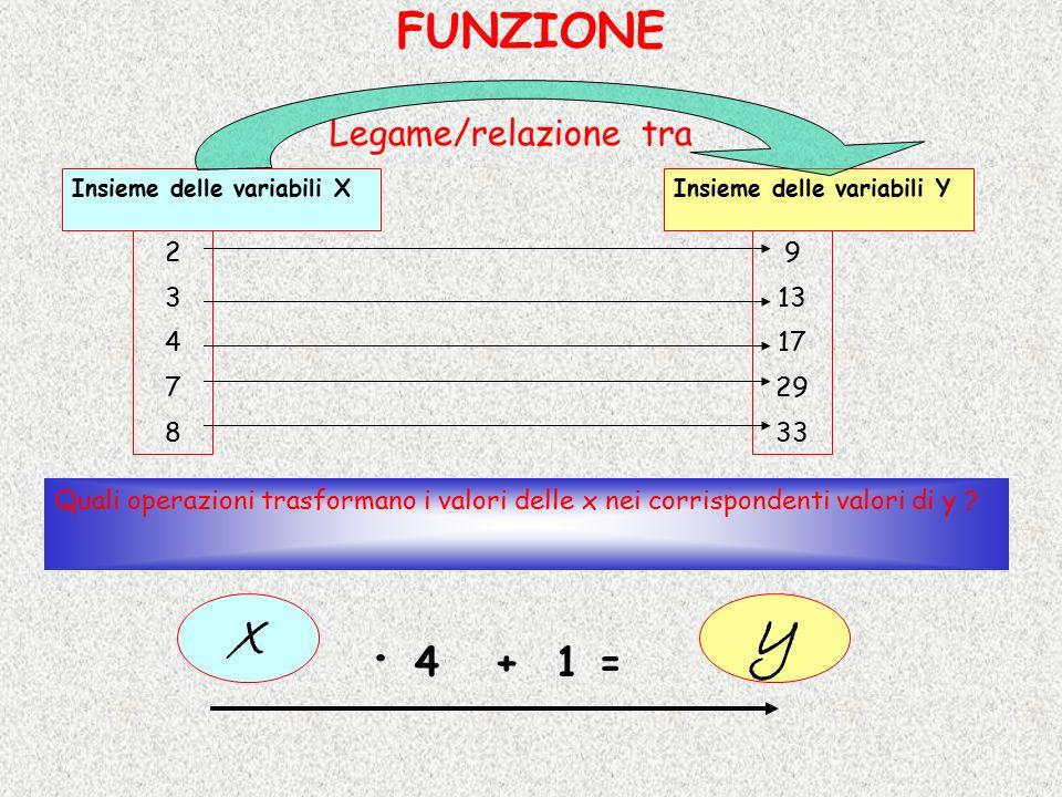 x y · 4 + 1 = FUNZIONE Legame/relazione tra 2 3 4 7 8 9 13 17 29 33