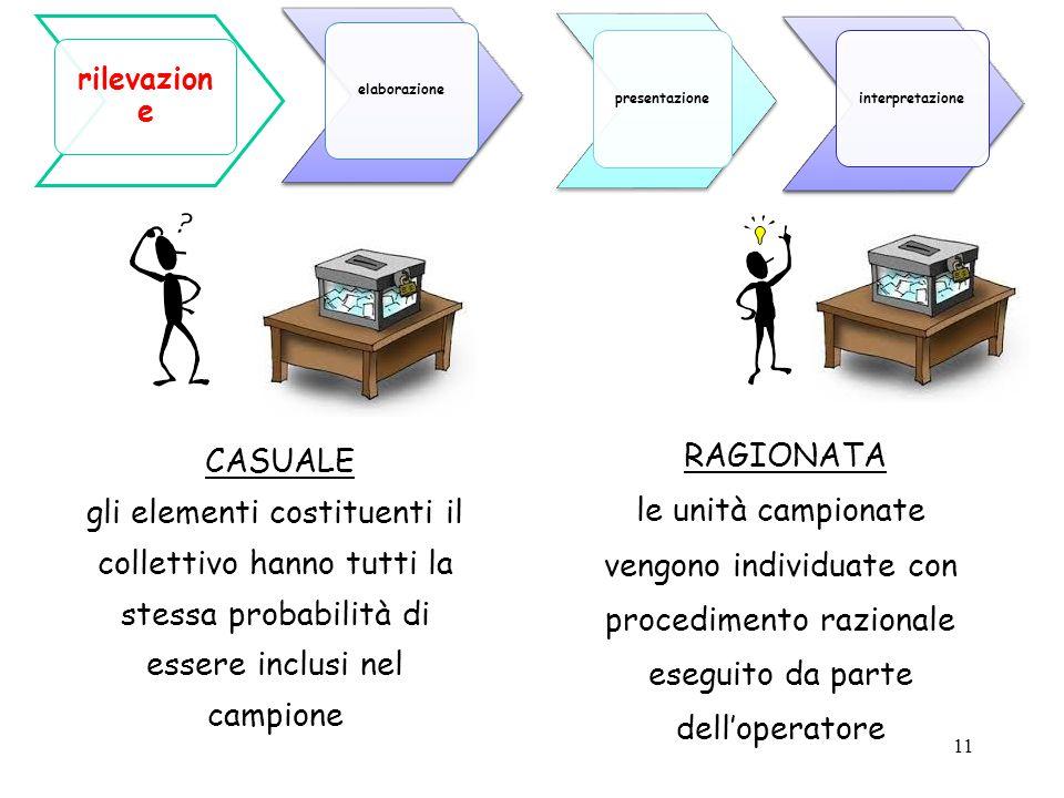 elaborazione presentazione. interpretazione. rilevazione.