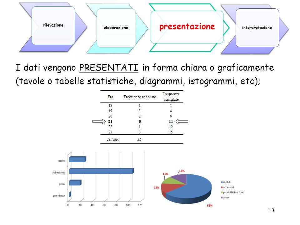 I dati vengono PRESENTATI in forma chiara o graficamente (tavole o tabelle statistiche, diagrammi, istogrammi, etc);