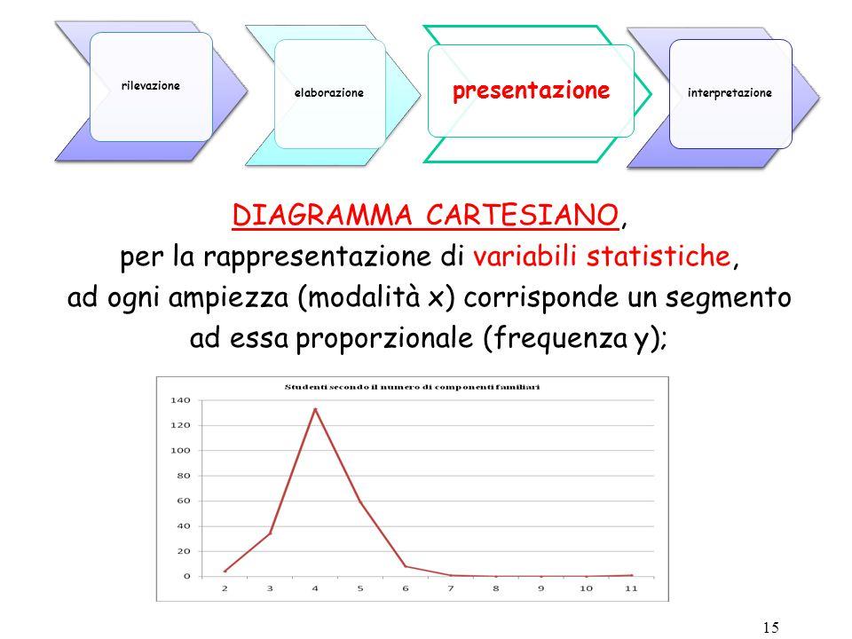 per la rappresentazione di variabili statistiche,