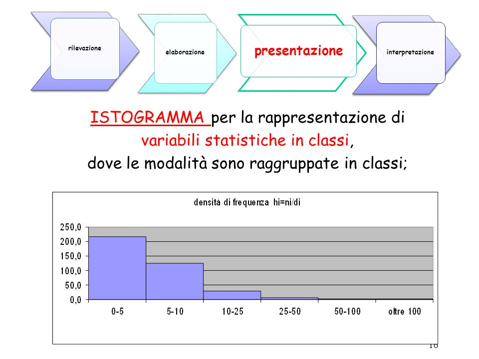 ISTOGRAMMA per la rappresentazione di variabili statistiche in classi,