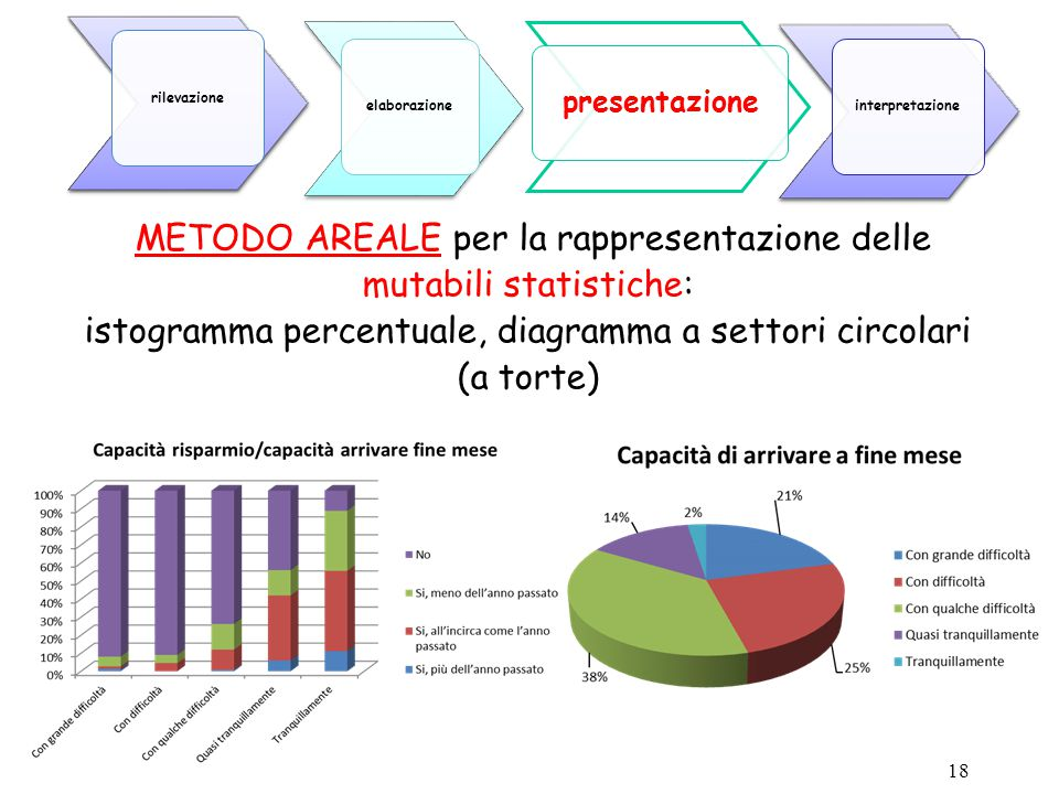 METODO AREALE per la rappresentazione delle mutabili statistiche: