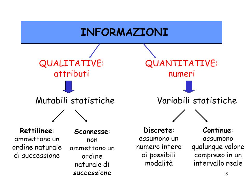 INFORMAZIONI QUALITATIVE: attributi QUANTITATIVE: numeri