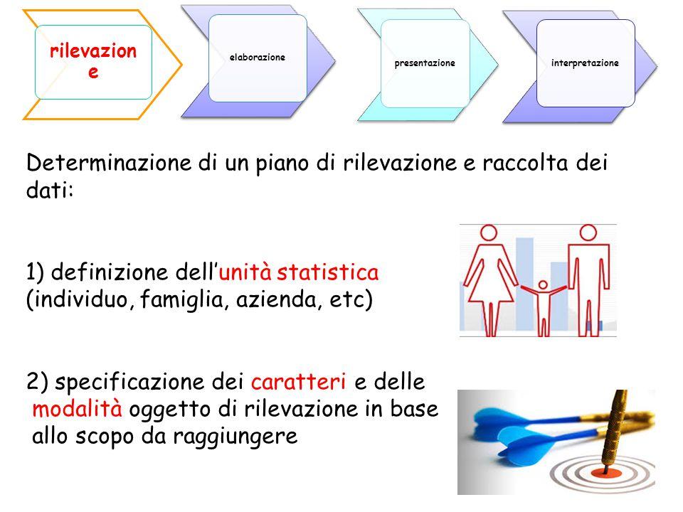Determinazione di un piano di rilevazione e raccolta dei dati: