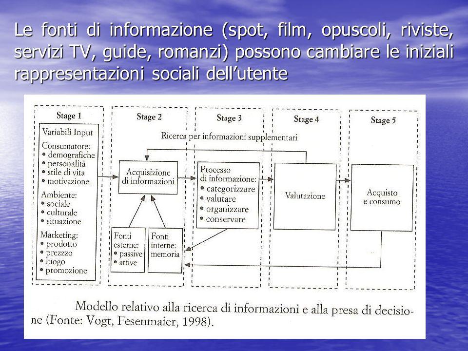 Le fonti di informazione (spot, film, opuscoli, riviste, servizi TV, guide, romanzi) possono cambiare le iniziali rappresentazioni sociali dell'utente
