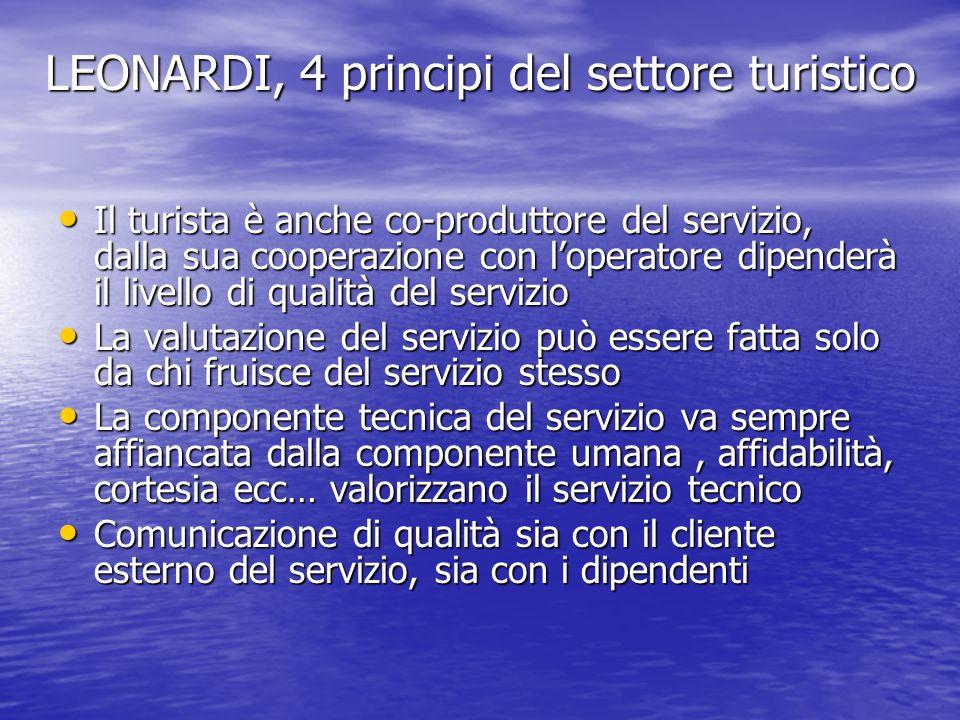 LEONARDI, 4 principi del settore turistico