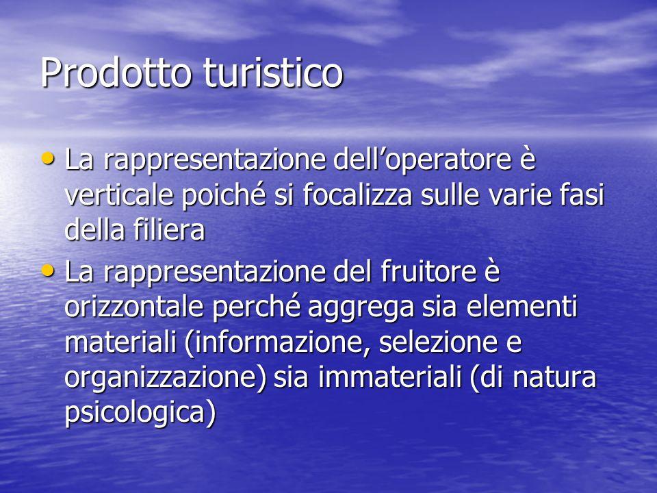 Prodotto turistico La rappresentazione dell'operatore è verticale poiché si focalizza sulle varie fasi della filiera.