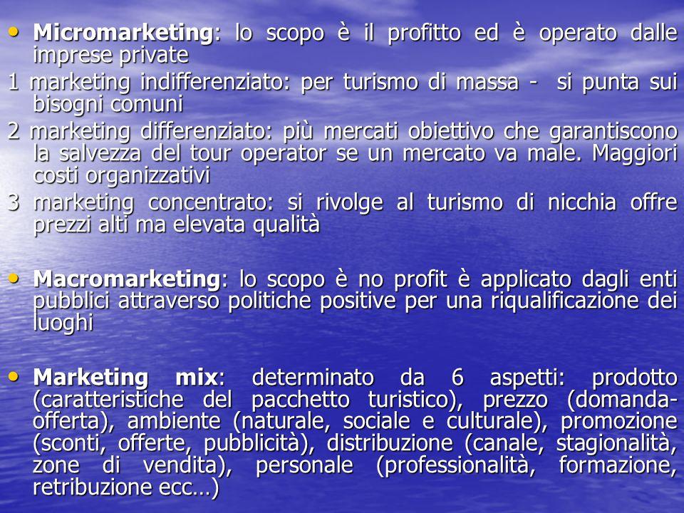 Micromarketing: lo scopo è il profitto ed è operato dalle imprese private