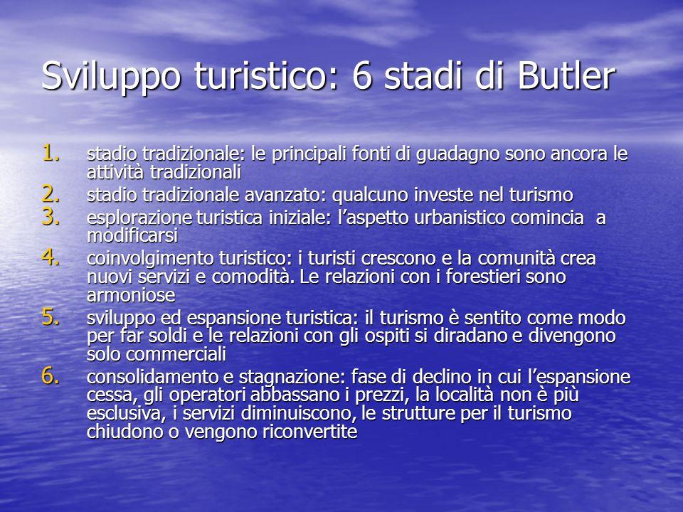 Sviluppo turistico: 6 stadi di Butler