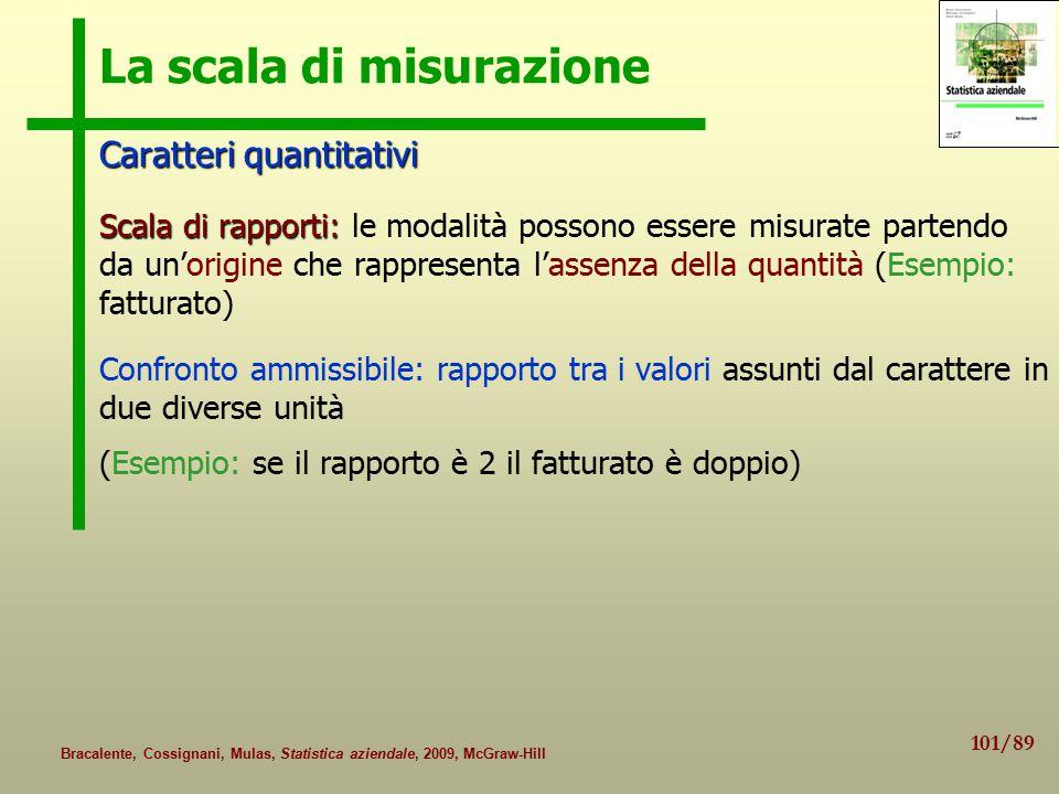 La scala di misurazione