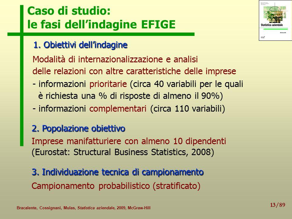 Caso di studio: le fasi dell'indagine EFIGE