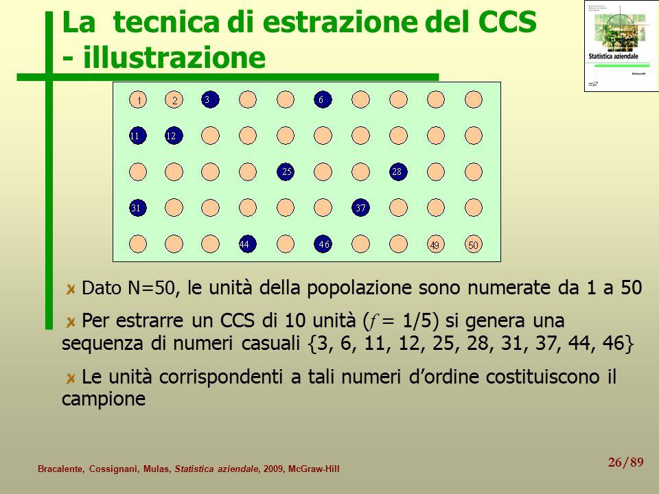 La tecnica di estrazione del CCS - illustrazione