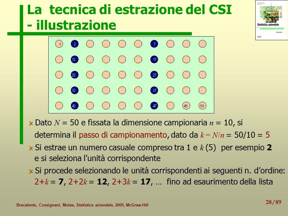 La tecnica di estrazione del CSI - illustrazione