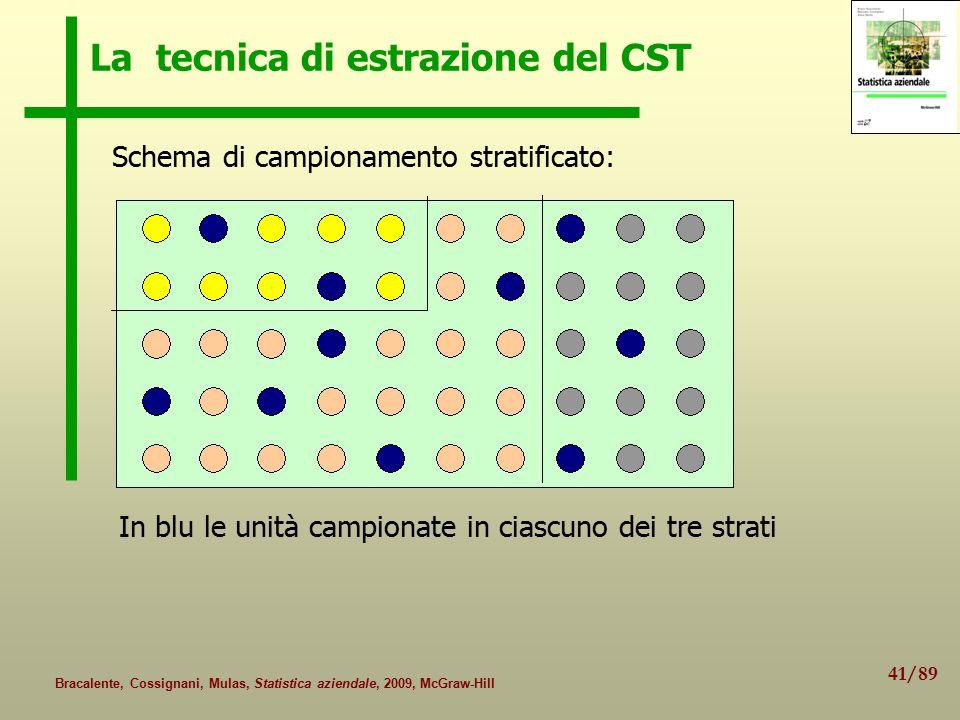 La tecnica di estrazione del CST