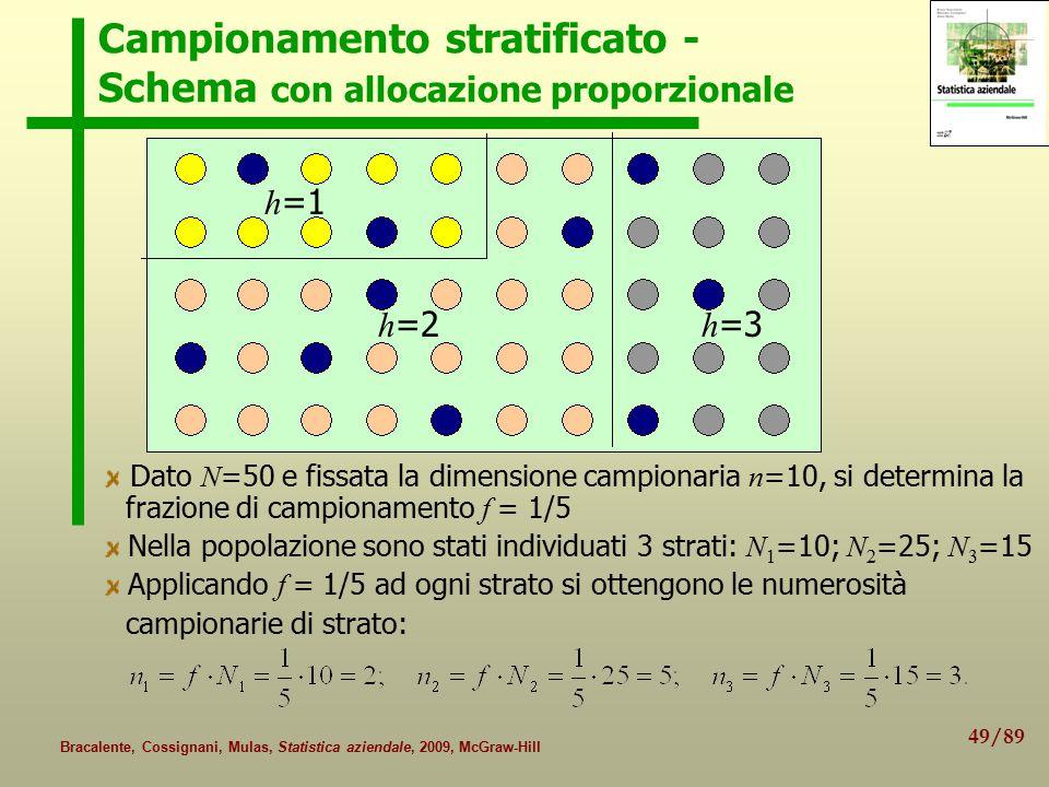 Campionamento stratificato - Schema con allocazione proporzionale