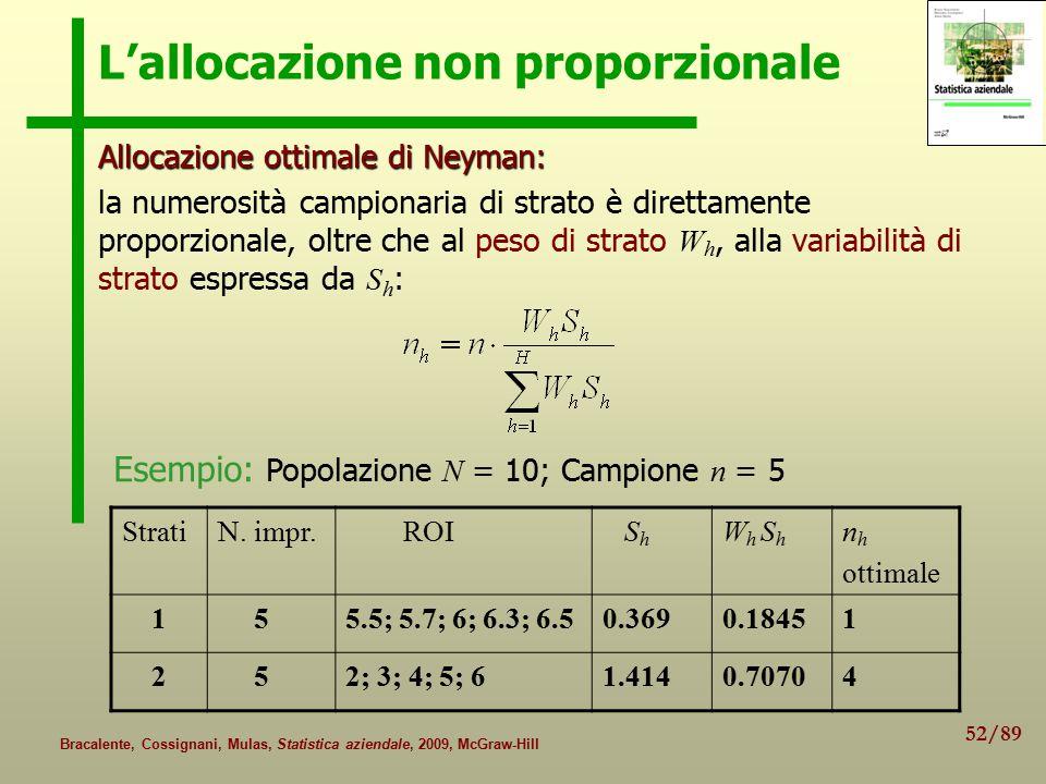 L'allocazione non proporzionale