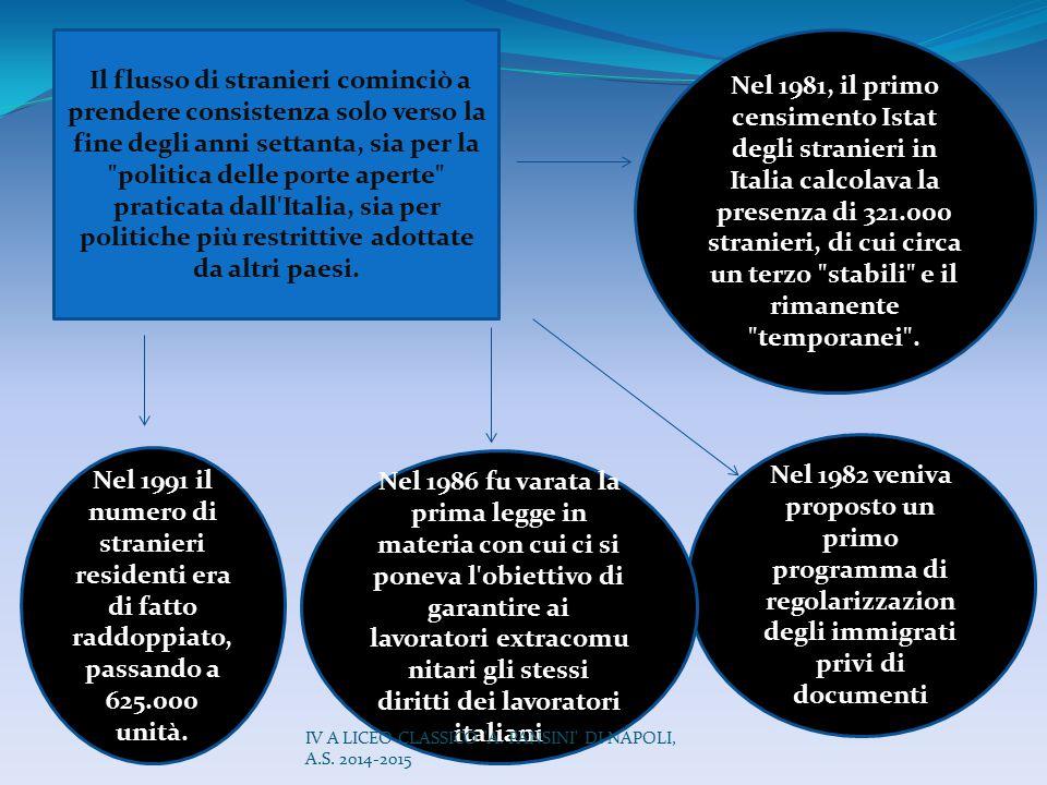 Il flusso di stranieri cominciò a prendere consistenza solo verso la fine degli anni settanta, sia per la politica delle porte aperte praticata dall Italia, sia per politiche più restrittive adottate da altri paesi.