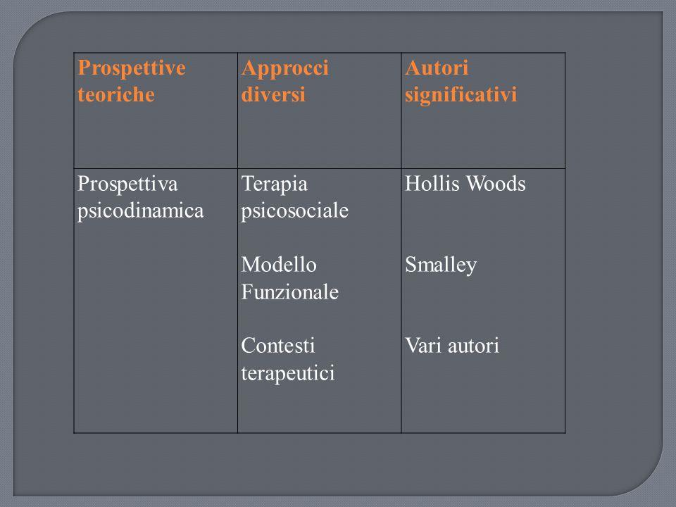 Prospettive teoriche Approcci diversi. Autori significativi. Prospettiva psicodinamica. Terapia psicosociale.