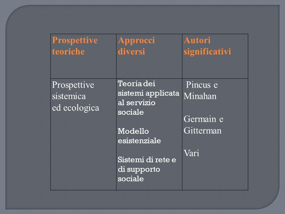Prospettive sistemica ed ecologica Pincus e Minahan Germain e