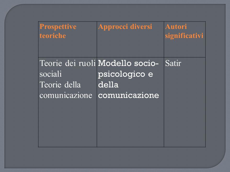 Teorie dei ruoli sociali Teorie della comunicazione