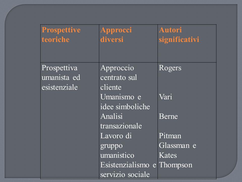 Prospettive teoriche Approcci diversi. Autori significativi. Prospettiva umanista ed esistenziale.