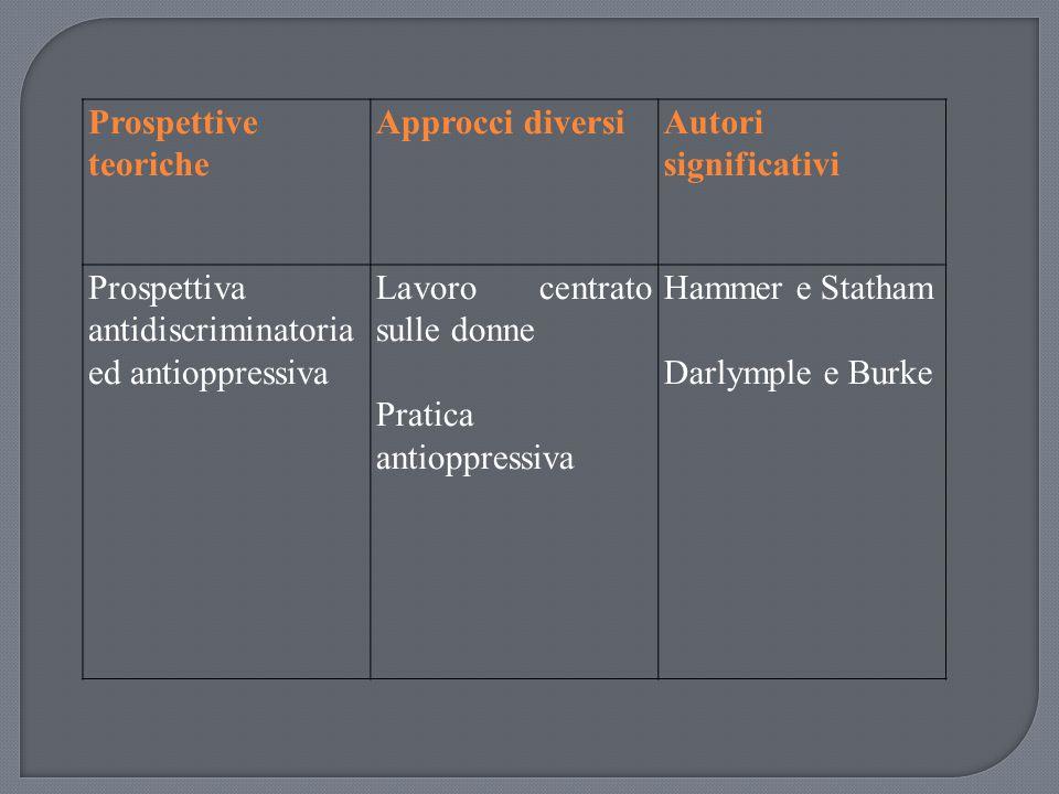 Prospettive teoriche Approcci diversi. Autori significativi. Prospettiva antidiscriminatoria ed antioppressiva.