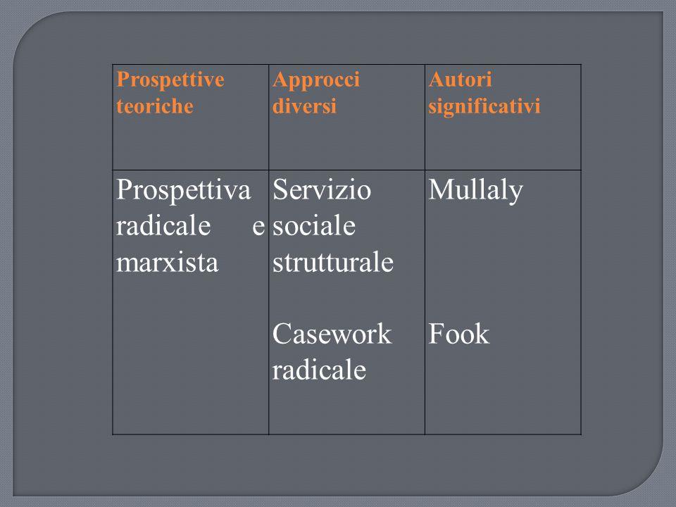 Prospettiva radicale e marxista Servizio sociale strutturale