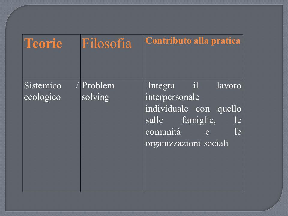 Teorie Filosofia Contributo alla pratica Sistemico / ecologico
