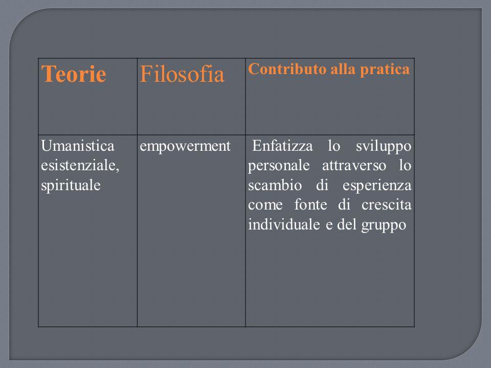 Teorie Filosofia Contributo alla pratica