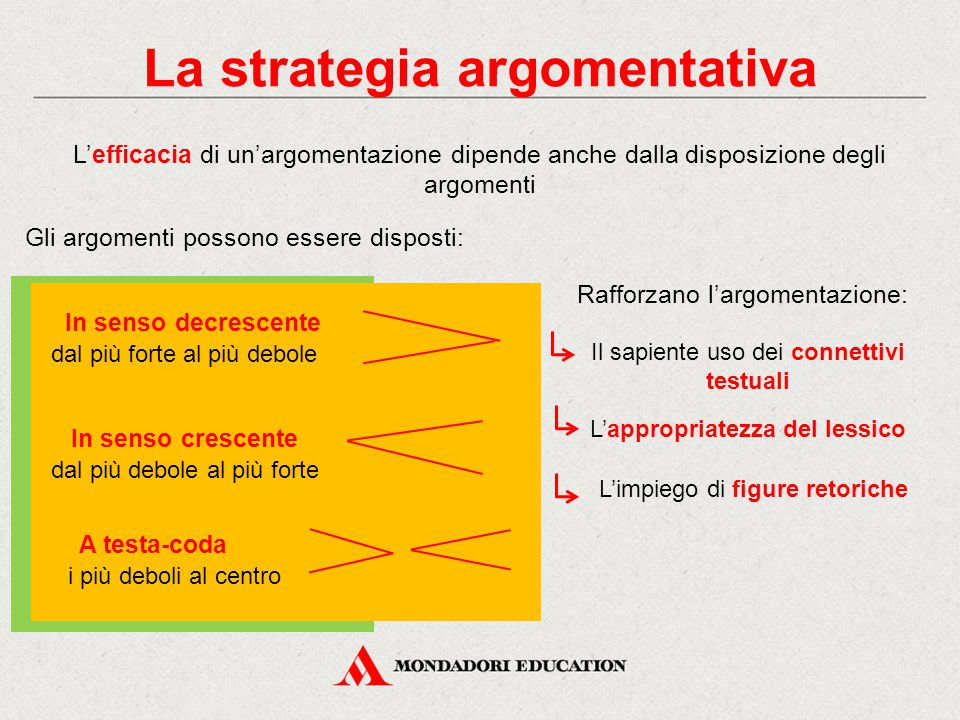 La strategia argomentativa