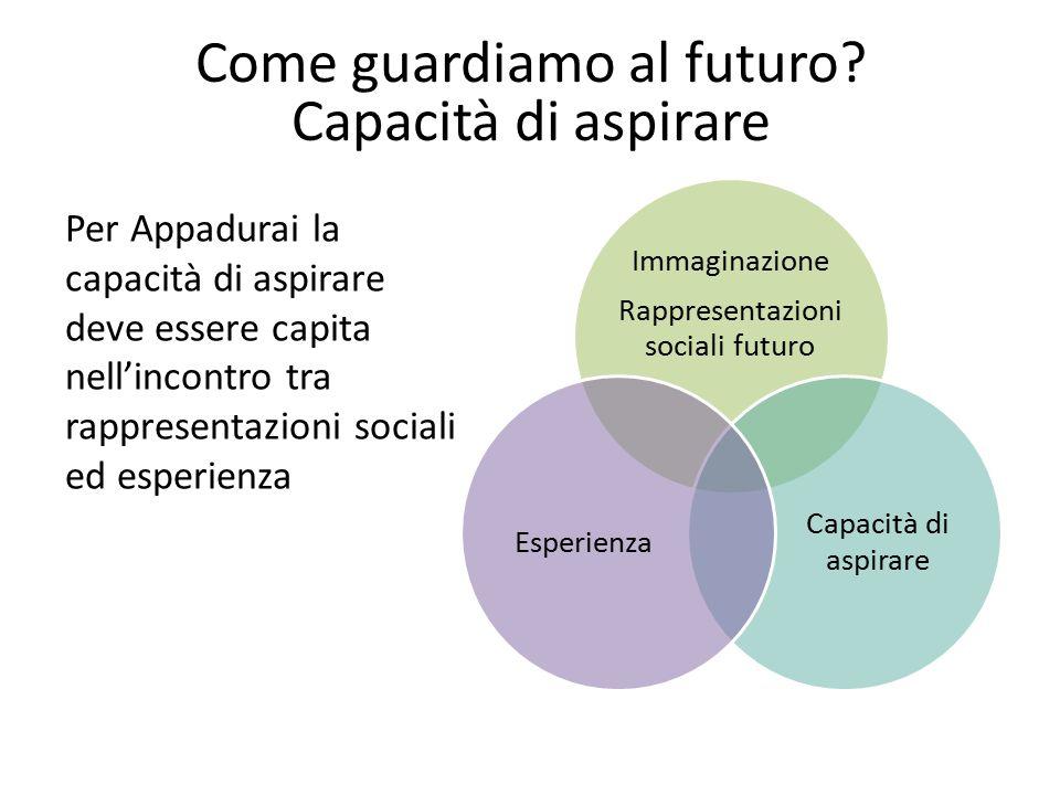 Come guardiamo al futuro Capacità di aspirare