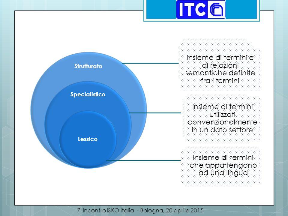 Insieme di termini e di relazioni semantiche definite fra i termini