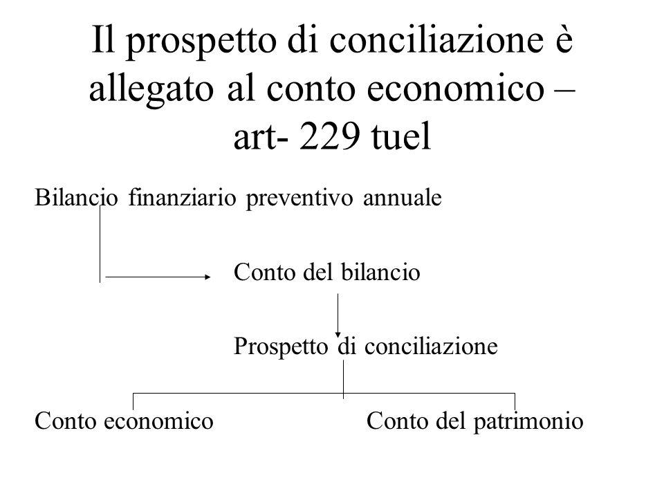 Il prospetto di conciliazione è allegato al conto economico – art- 229 tuel