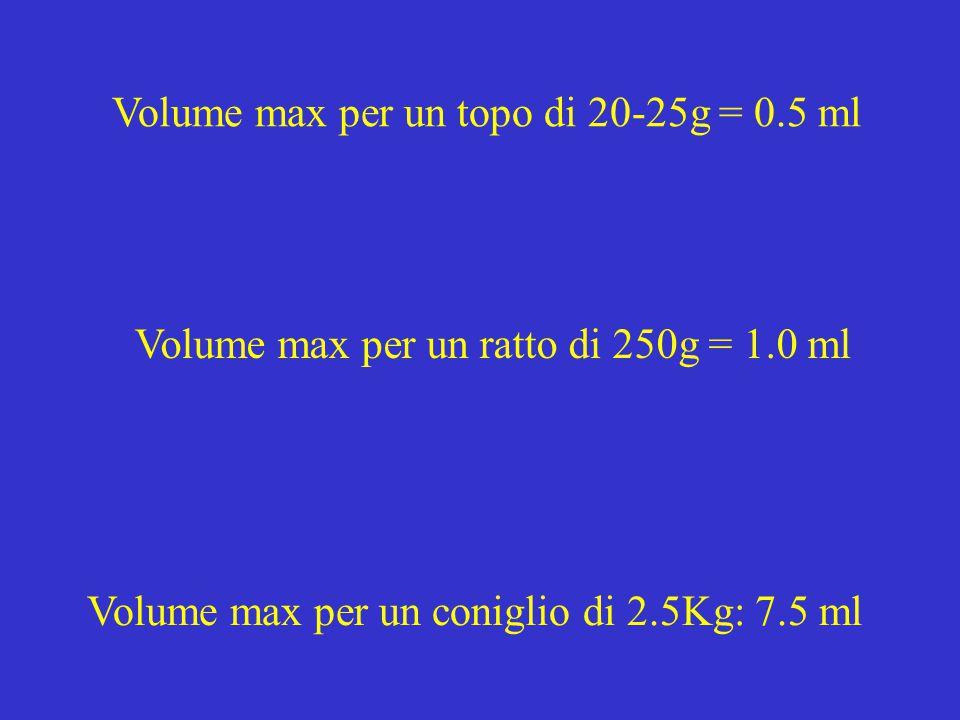Volume max per un topo di 20-25g = 0.5 ml