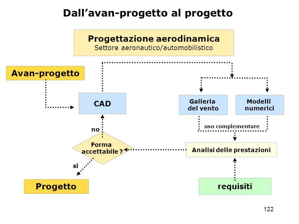 Progettazione aerodinamica Analisi delle prestazioni