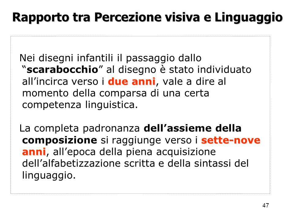 Rapporto tra Percezione visiva e Linguaggio
