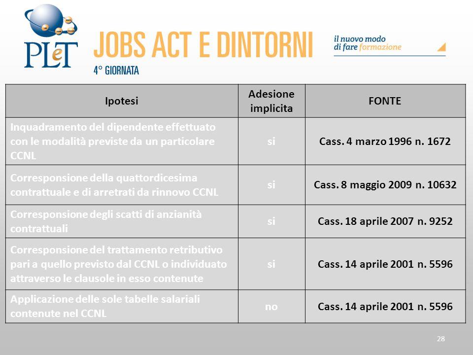 Ipotesi Adesione implicita. FONTE. Inquadramento del dipendente effettuato con le modalità previste da un particolare CCNL.