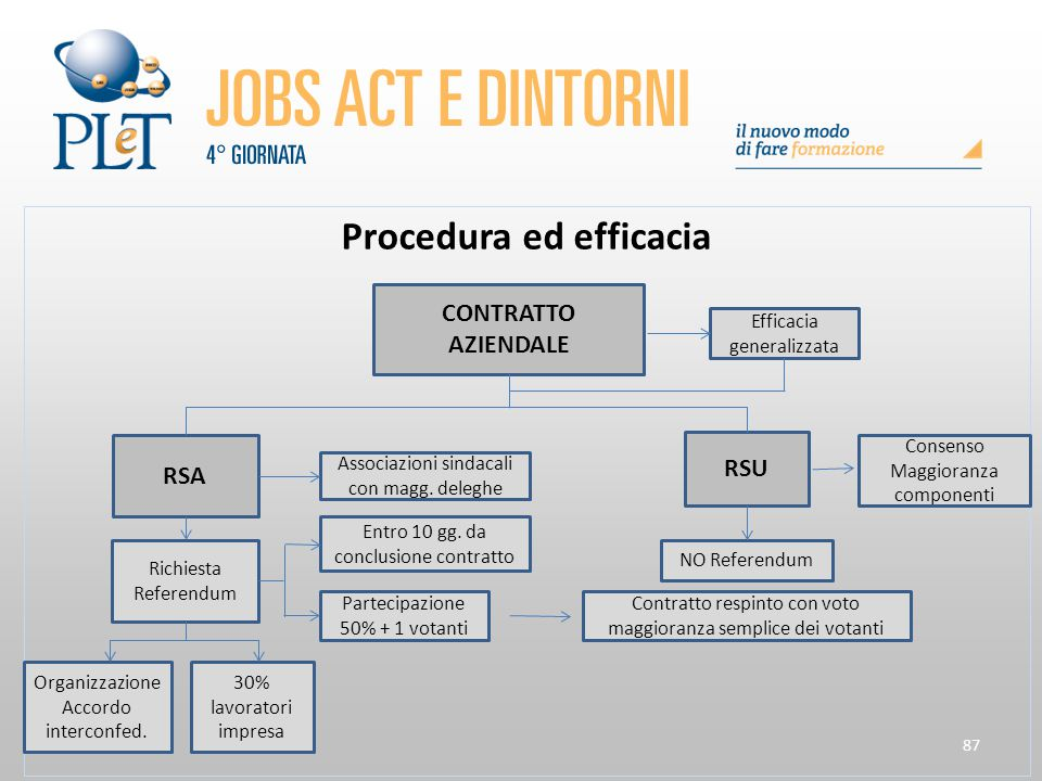Procedura ed efficacia